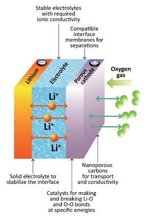 litio-aire-sólido-batería-diagrama de la batería