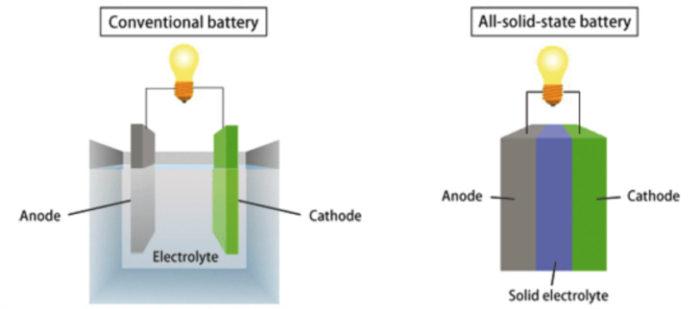 tecnología de batería de estado sólido