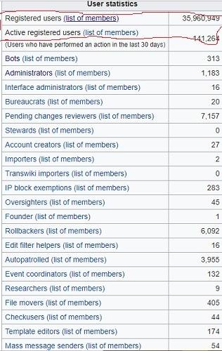 Estadísticas de usuarios de Wikipedia del 23 de marzo