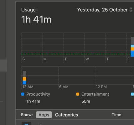 Cómo usar Screen Time en macOS Catalina