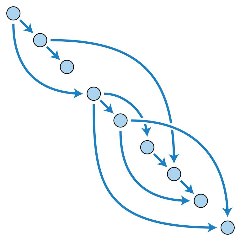 Grafo acíclico dirigido Ipfs