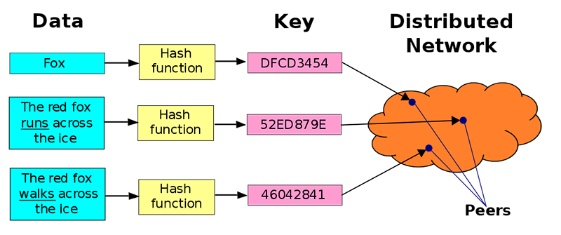 Tabla hash distribuida ipfs