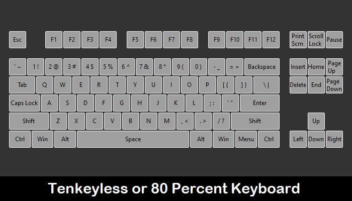 Guía de teclado mecánico personalizado Tkl