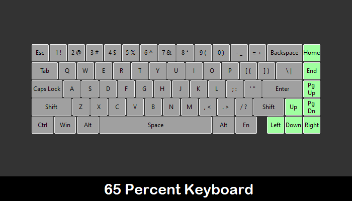 65% Guía de teclado mecánico personalizado