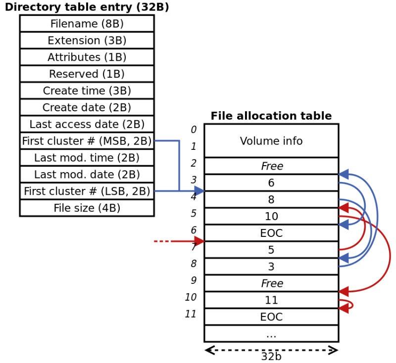 Sistema de archivos NTFS