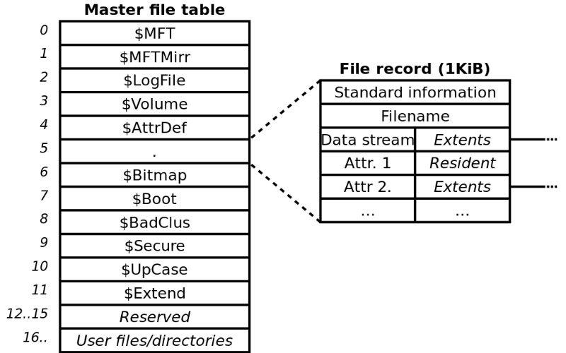 Sistema de archivos Fat Ntfs Ntfs