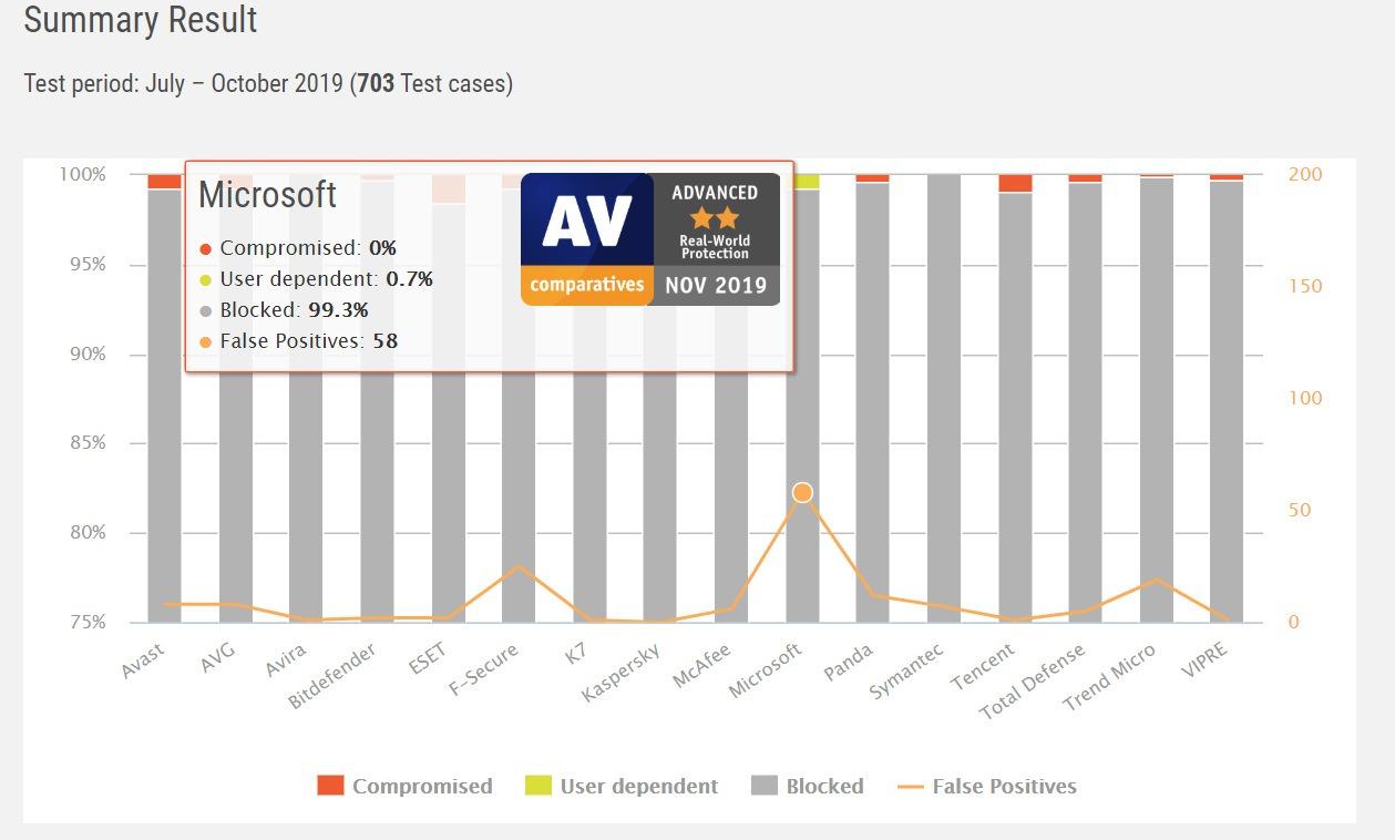 El es Windows Comparaciones Defender Fairly Good 2020 Av