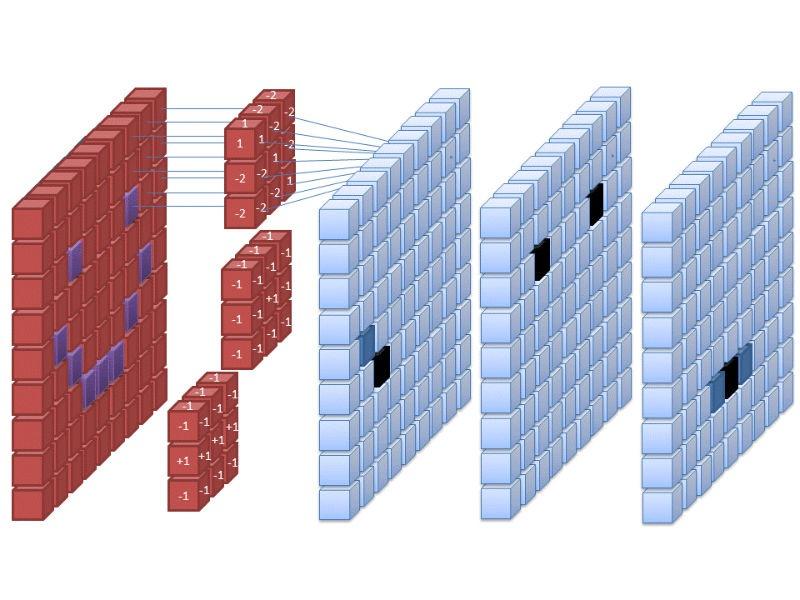 Red neuronal convolucional para búsqueda de imágenes invertidas