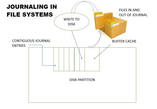 Esquema de registro en diario del sistema de archivos