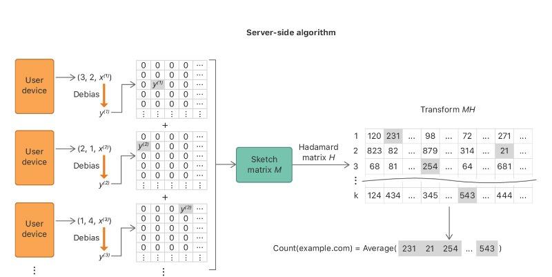 Privacidad diferencial de Apple Hademard Mean Count Sketch
