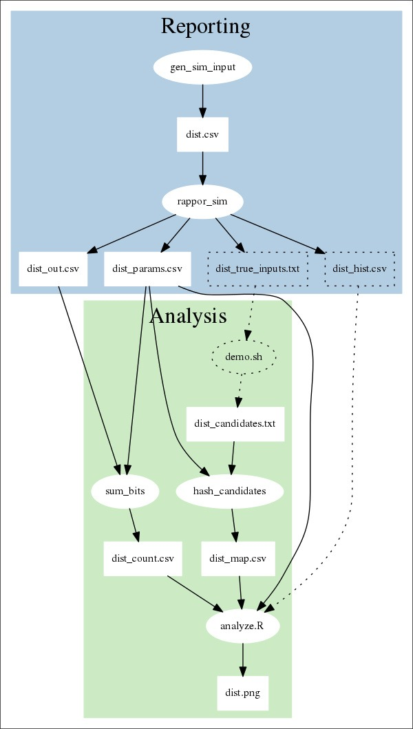 Informe de privacidad diferencial de flujo de datos